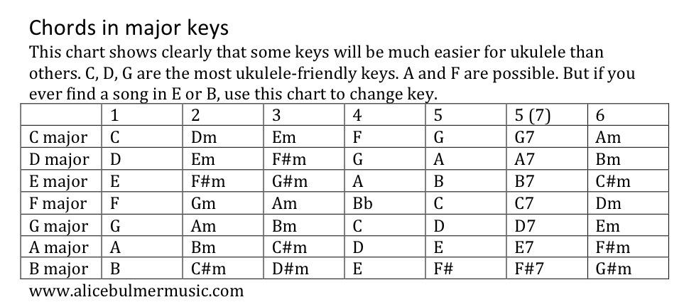 Keys To Transposition Alice Bulmer Music Teacher Hamilton